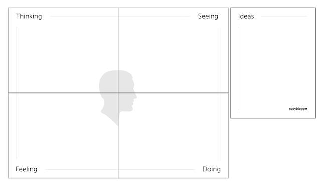 Methoden der Selbstreflexion Grafik von Copyblogger für Empathiekarte
