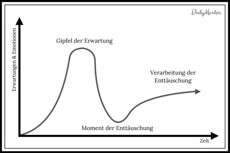 Enttäuschung verarbeiten beschrieben durch ein Erwartungs-Diagramm