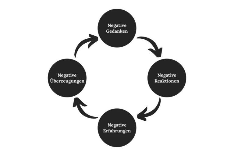 """Unsicherheit überwinden erklärt durch eine Grafik: """"Negativ-Spirale!"""