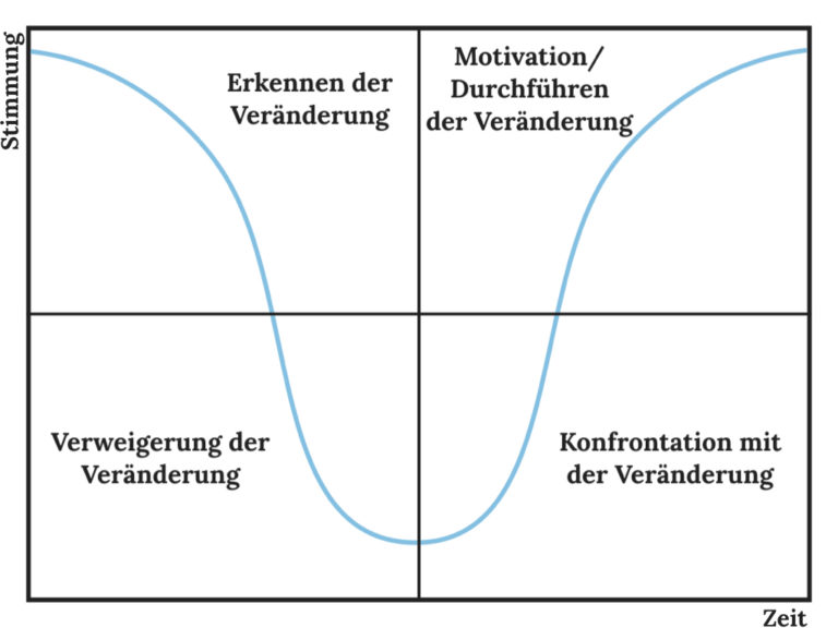 """Mut zur Veränderung beschrieben durch die erste Infografik """"Emotionale Achterbahn"""""""