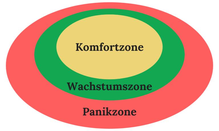 Komfortzone verlassen beschrieben durch die erste Infografik von der Komfort-, Wachstums- und Panikzone