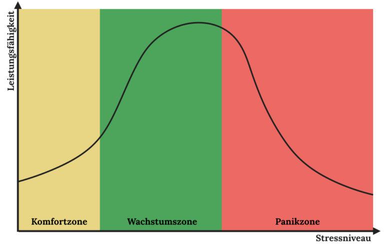Komfortzone verlassen beschrieben durch ein Diagramm, welches dies Leistungsfähigkeit dem Stresspegel gegenüberstellt