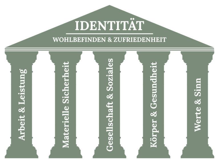 Die 5 Säulen der Identität als Schaubild mit ihren fünf Faktoren