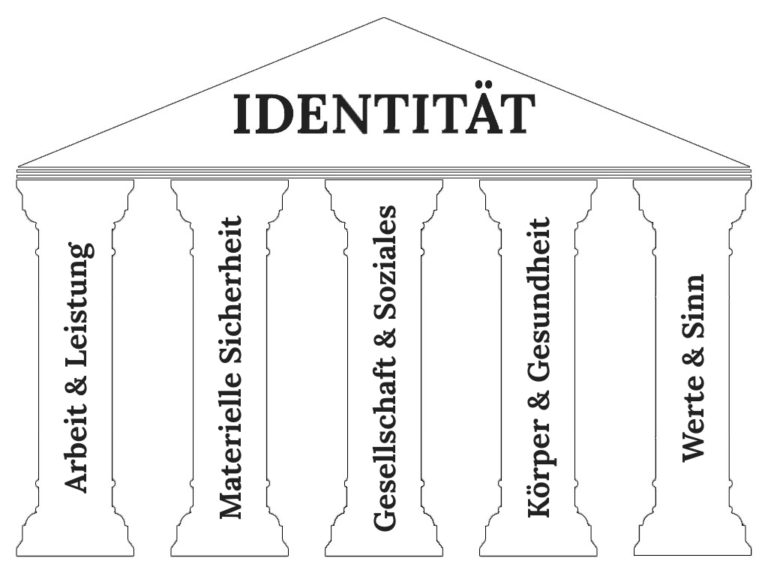 Die 5 Säulen der Identität als Vorlage zum Herunterladen