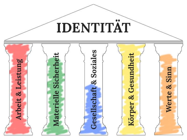 Die 5 Säulen der Identität ein Beispiel einer ausgefüllten Vorlage