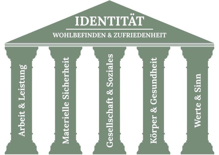 """Innere Stärke entwickeln erklärt anhand dem Modell """"5 Säulen der Identität"""""""