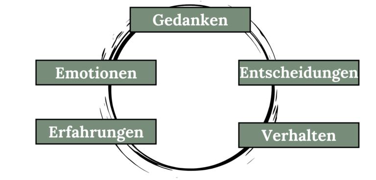 Innere Antreiber erklärt anhand des Kreislaufs von Gedanken, Entscheidungen, Verhalten, Erfahrungen und Emotionen