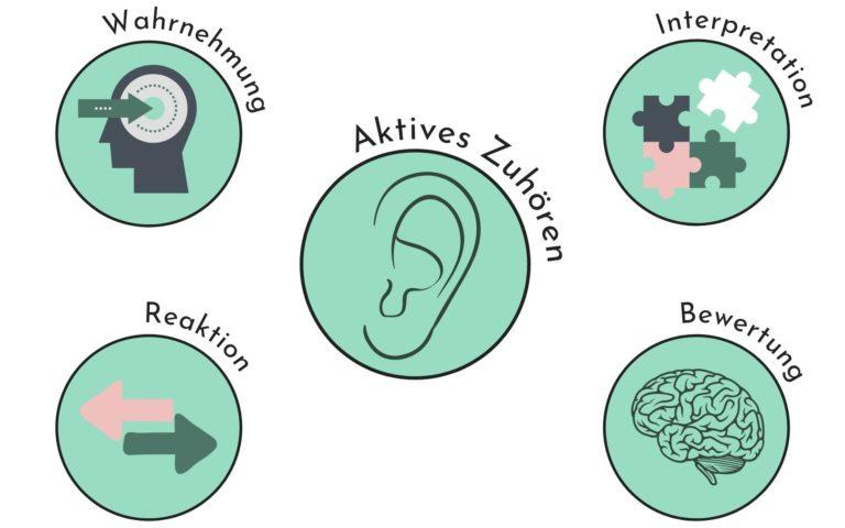 Aktives Zuhören erklärt mithilfe einer Grafik über das WIBR-Modell