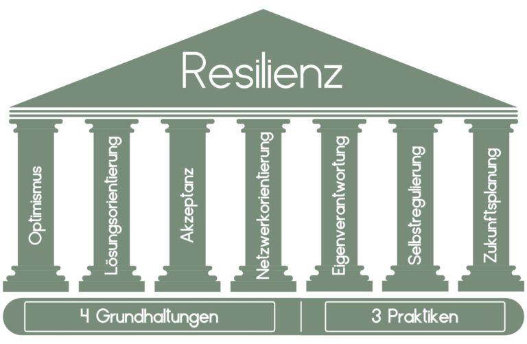 7 Säulen der Resilienz: Übersicht der sieben Säulen
