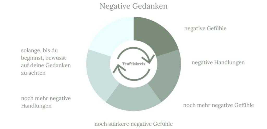 negative Gedanken loswerden: Schaubild über den Teufelskreis des Gedankenkarussells